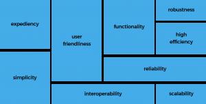 SUCEA Principles: Enterprise Software