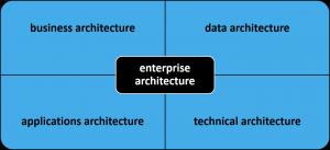 SUCEA Principles: Architecture